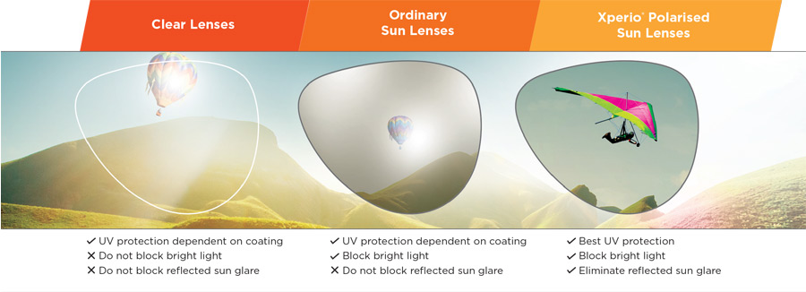 7ae8ede5c87 ... Crizal® Sun UV lenses except with Essilor Orma® lenses without UVX  (E-SPF®25 TM). E-SPF® is a global index rating the overall UV protection of  a lens.